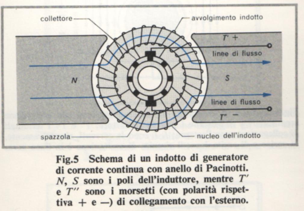 Schema Elettrico Generatore Di Ultrasuoni : Alternatori e dinamo
