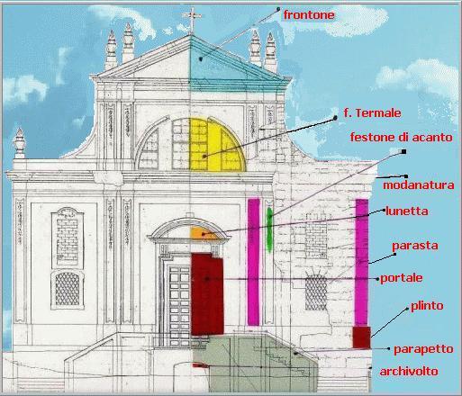 Caratteristiche for Finestra termale