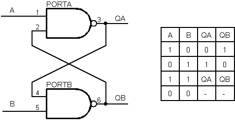 Didattica for Porte and nand