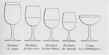 Apparecchiare la tavola anche questo argomento molto importante per presentare una tavola al - Disposizione bicchieri a tavola ...
