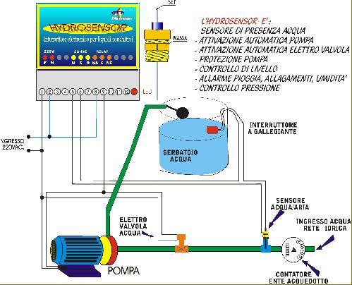 Automazioni for Planimetrie domestiche di livello singolo
