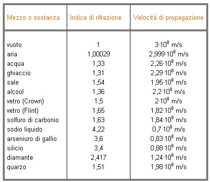 Indice Di Rifrazione Vetro.Le Antenne