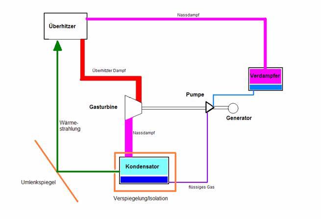 die im kondensator entzogene wrmestrahlung gelenkt diese strahlung heizt den berhitzer auf das nunmehr berhitzte gas treibt eine gasturbine an und - Warmestrahlung Beispiele