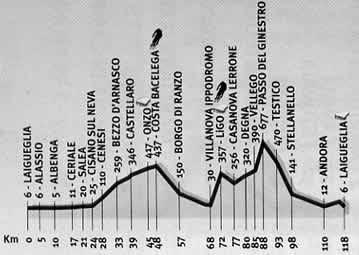 Grafico della medio fondo di Laigueglia.