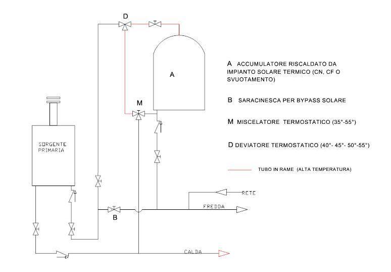 Collegamento accumulo solare con caldaia - Installazione scaldabagno elettrico ...