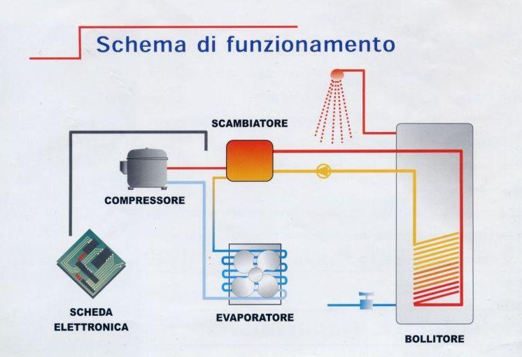 Documento senza titolo for Pex sistema di riscaldamento ad acqua calda