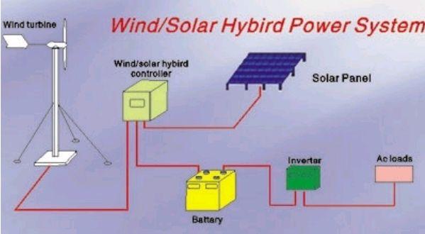 Voglio fare un impianto micro eolico ad isola for Schema impianto solare termico fai da te