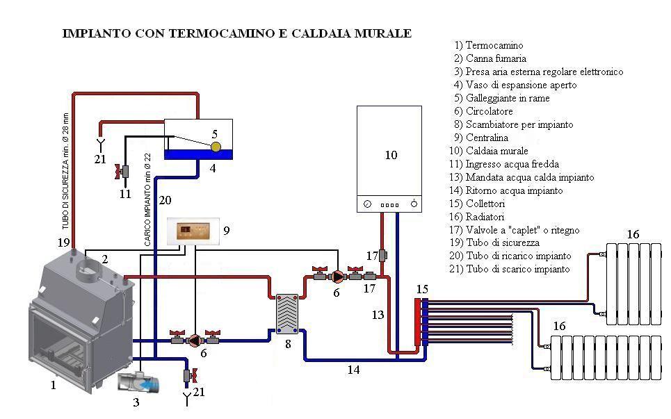 Termocamino for Serbatoio di acqua calda in rame
