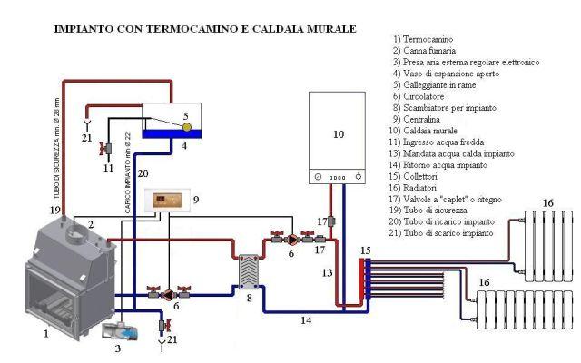 Schema impianto riscaldamento