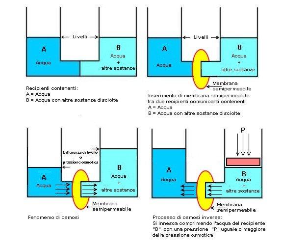 TECNECO - Il purificatore d'acqua ad osmosi inversa per uso domestico
