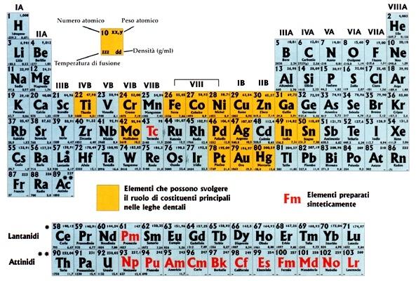 Ttsvgel leghe metalliche - Tavola periodica dei metalli ...